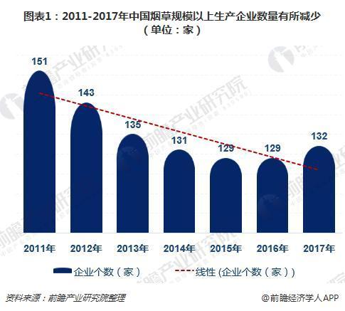 图表1:2011-2017年中国烟草规模以上生产企业数量有所减少(单位:家)