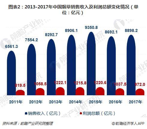 图表2:2013-2017年中国烟草销售收入及利润总额变化情况(单位:亿元)