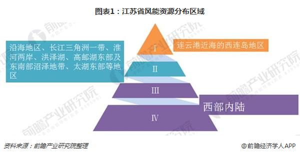 图表1:江苏省风能资源分布区域