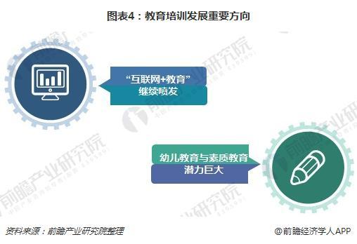 图表4:教育培训发展重要方向