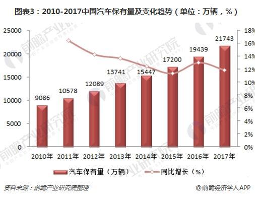 图表3:2010-2017中国汽车保有量及变化趋势(单位:万辆,%)