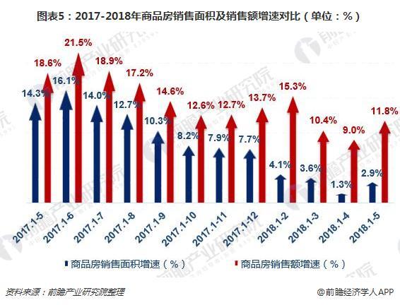 图表5:2017-2018年商品房销售面积及销售额增速对比(单位:%)
