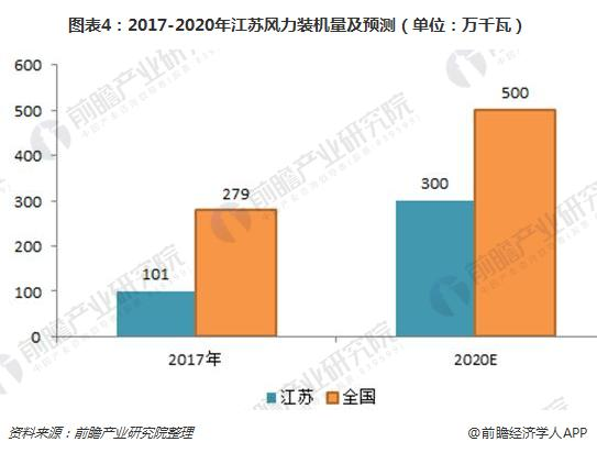 图表4:2017-2020年江苏风力装机量及预测(单位:万千瓦)