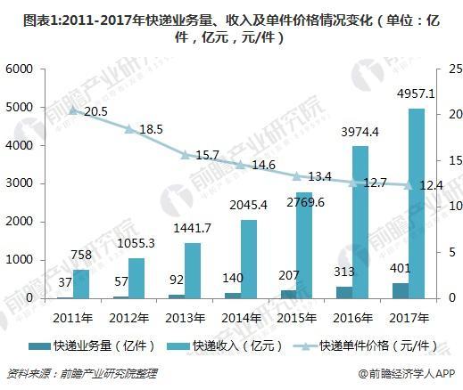图表1:2011-2017年快递业务量、收入及单件价格情况变化(单位:亿件,亿元,元/件)