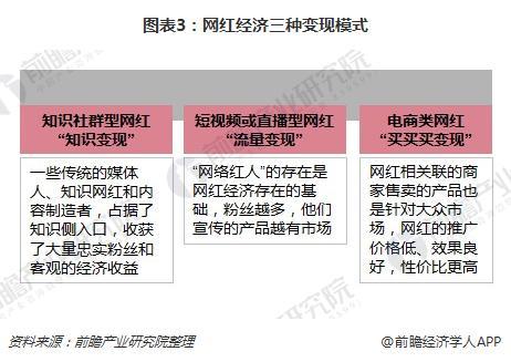 图表3:网红经济三种变现模式