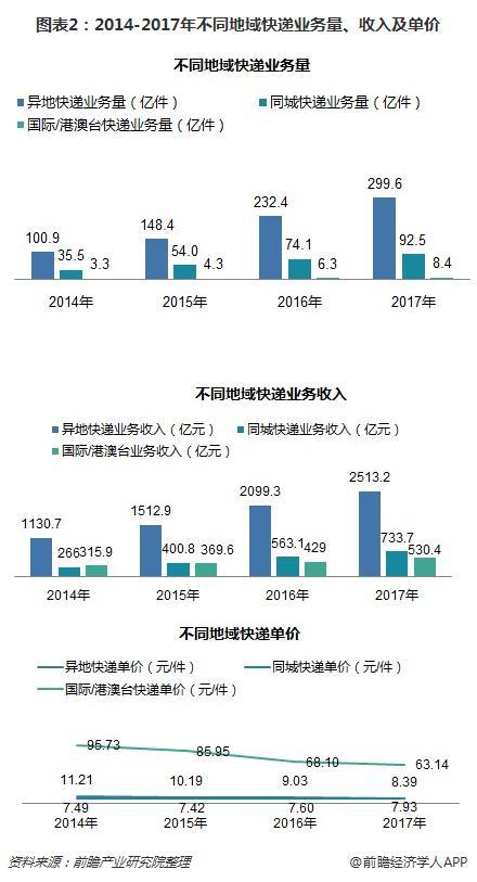 图表2:2014-2017年不同地域快递业务量、收入及单价