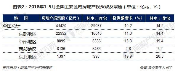 图表2:2018年1-5月全国主要区域房地产投资额及增速(单位:亿元,%)