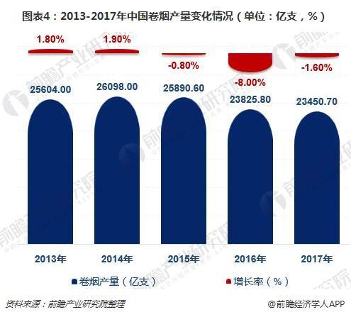 图表4:2013-2017年中国卷烟产量变化情况(单位:亿支,%)