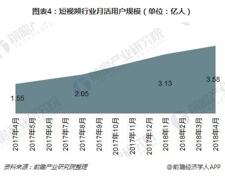 图表4:短视频行业月活用户规模(单位:亿人)