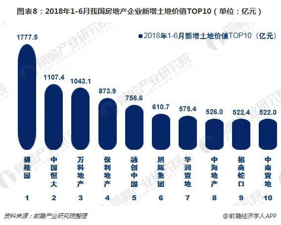 图表8:2018年1-6月我国房地产企业新增土地价值TOP10(单位:亿元)