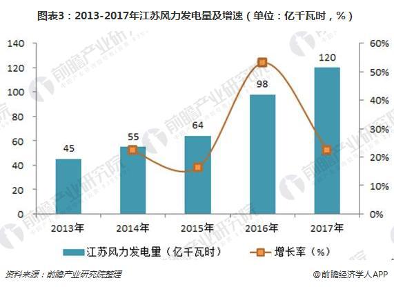 图表3:2013-2017年江苏风力发电量及增速(单位:亿千瓦时,%)
