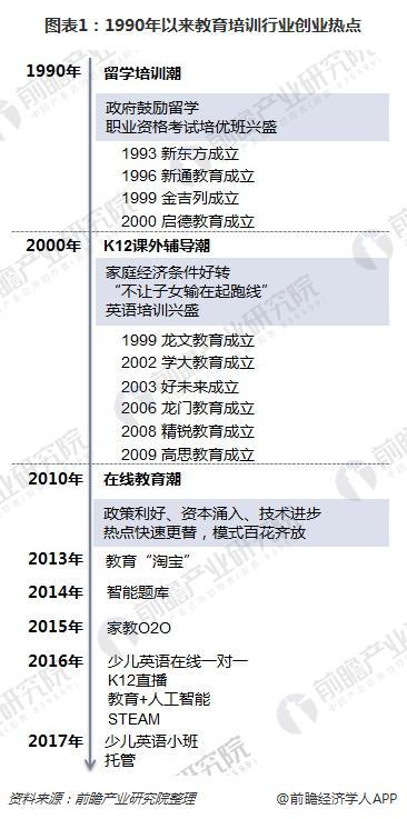 图表1:1990年以来教育培训行业创业热点