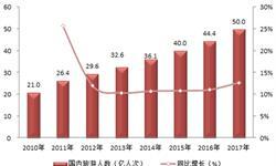 2017年旅游行业数据回顾 在线旅游增长迅速
