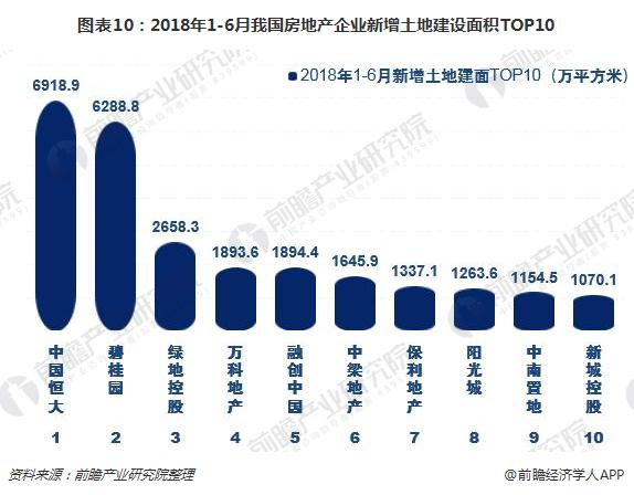 图表10:2018年1-6月我国房地产企业新增土地建设面积TOP10