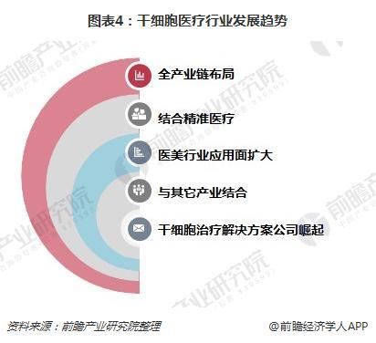 图表4:干细胞医疗行业发展趋势