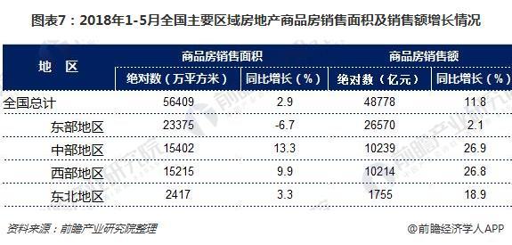 图表7:2018年1-5月全国主要区域房地产商品房销售面积及销售额增长情况