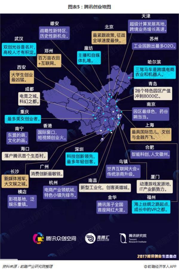 图表5:腾讯创业地图