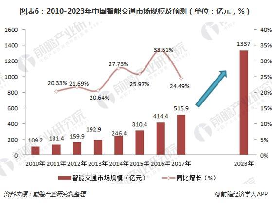 图表6:2010-2023年中国智能交通市场规模及预测(单位:亿元,%)