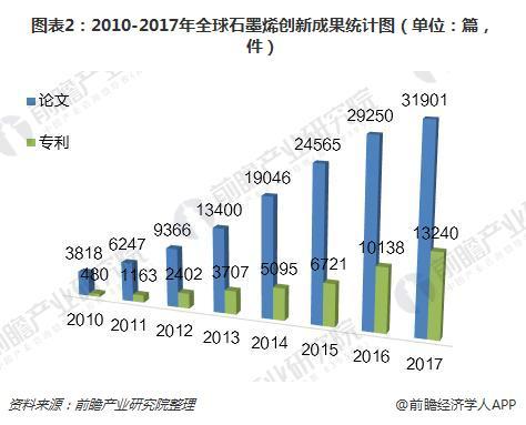 图表2:2010-2017年全球石墨烯创新成果统计图(单位:篇,件)