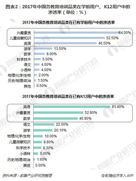 图表2:2017年中国各教育培训品类在学前用户、K12用户中的渗透率(单位:%)