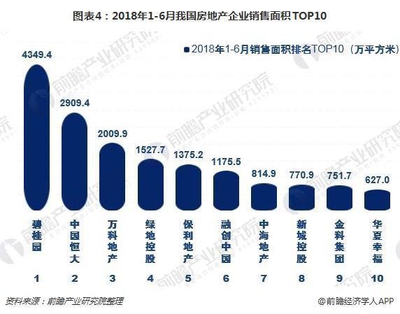 图表4:2018年1-6月我国房地产企业销售面积TOP10