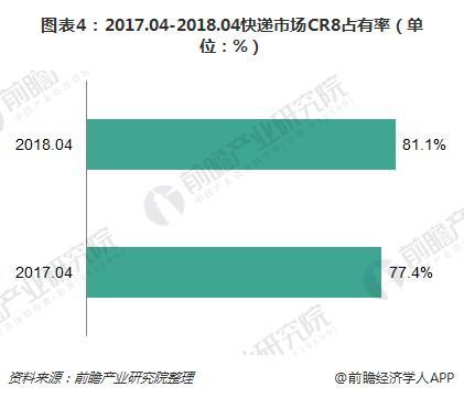 图表4:2017.04-2018.04快递市场CR8占有率(单位:%)