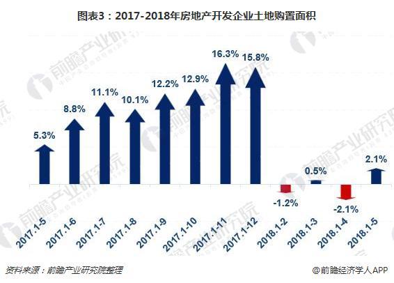 图表3:2017-2018年房地产开发企业土地购置面积
