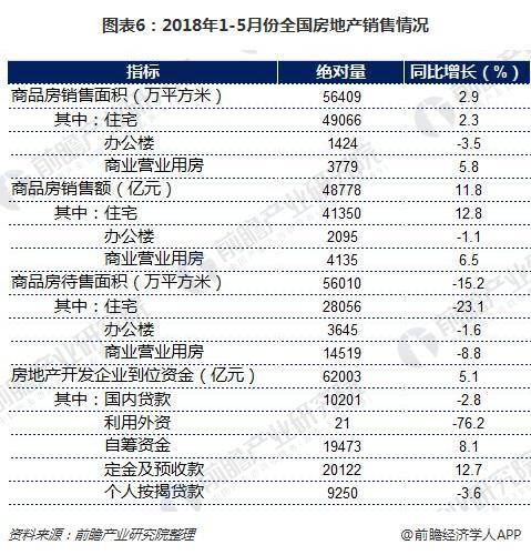 图表6:2018年1-5月份全国房地产销售情况