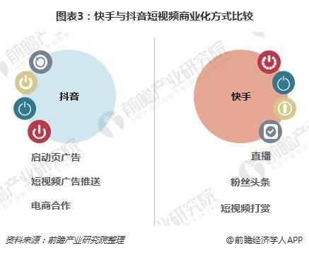 图表3:快手与抖音短视频商业化方式比较