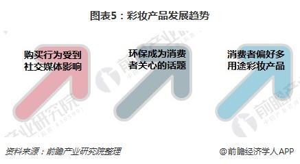图表5:彩妆产品发展趋势