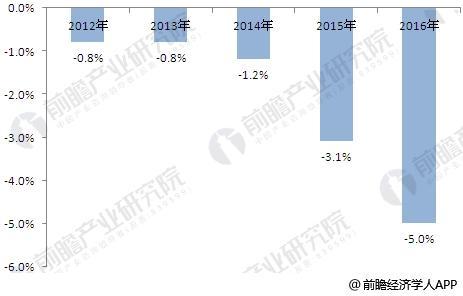 2012-2016年连锁百强企业平均门店就业人数增幅