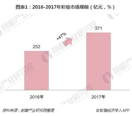 图表1:2016-2017年彩妆市场规模(亿元,%)