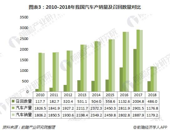 图表3:2010-2018年我国汽车产销量及召回数量对比