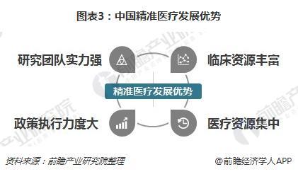 图表3:中国精准医疗发展优势