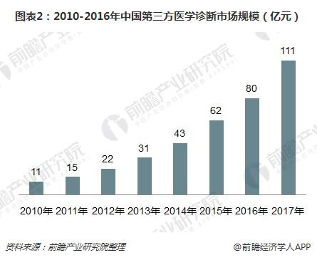 图表2:2010-2016年中国第三方医学诊断市场规模(亿元)