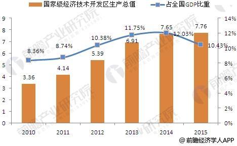 2010-2015年国家级经济技术开发区地区生产总值变化情况