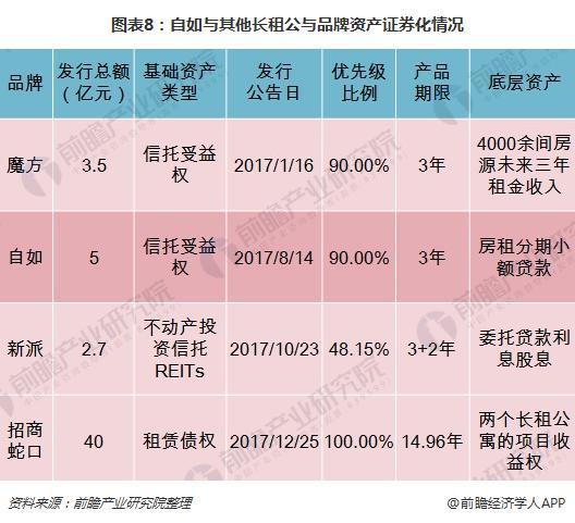 图表8:自如与其他长租公与品牌资产证券化情况