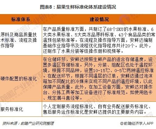 图表8:易果生鲜标准化体系建设情况