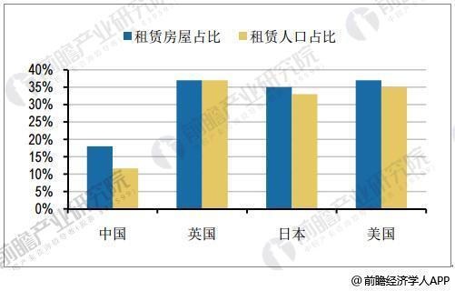 中国租赁人口仅11.6%,与发达国家差距明显