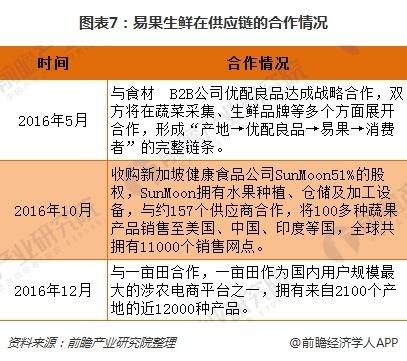 图表7:易果生鲜在供应链的合作情况