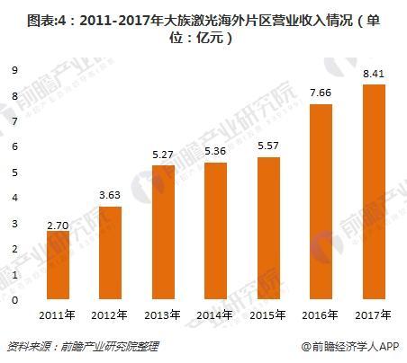 图表:4:2011-2017年大族激光海外片区营业收入情况(单位:亿元)