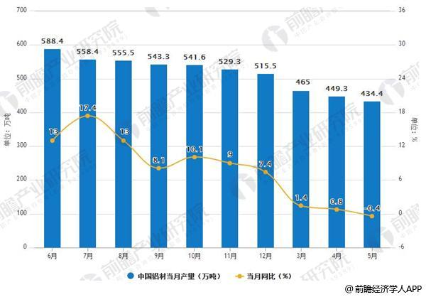 2017-2018年5月中国铝材产量及增速情况