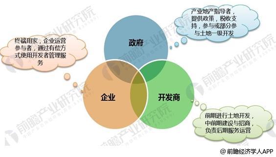 我国产业地产行业市场的主体构成