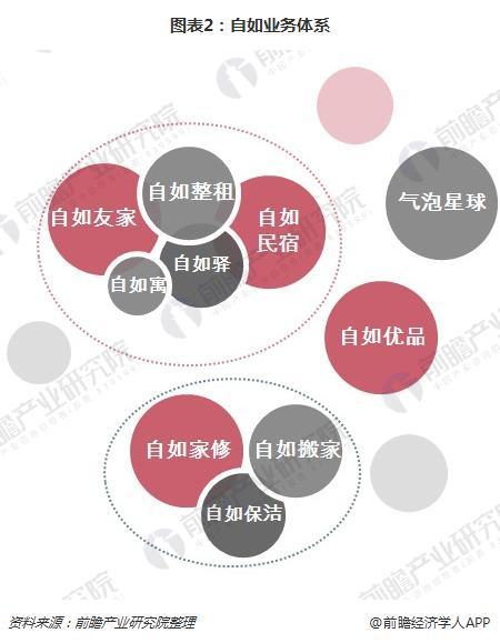 图表2:自如业务体系