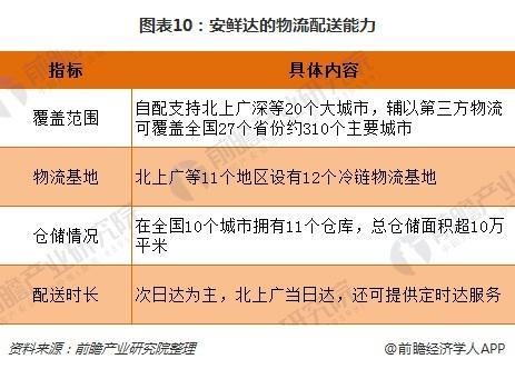 图表10:安鲜达的物流配送能力