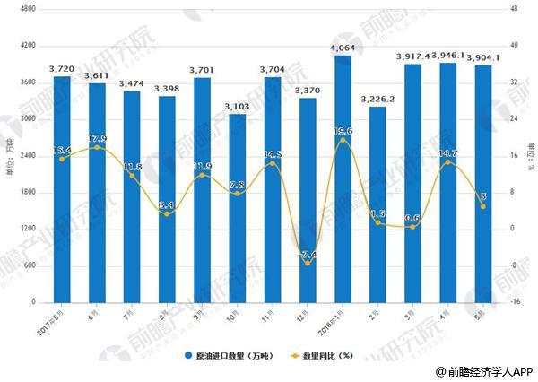 2017-2018年1-5月中国原油进口统计及增长情况