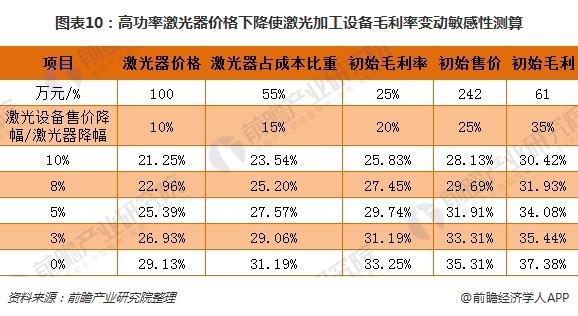图表10:高功率激光器价格下降使激光加工设备毛利率变动敏感性测算