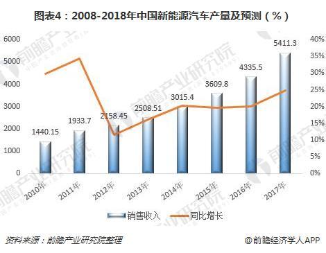 图表4:2008-2018年中国新能源汽车产量及预测(%)