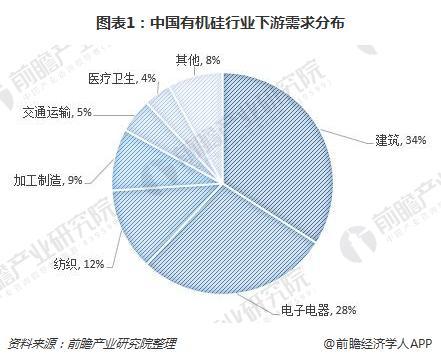 图表1:中国有机硅行业下游需求分布