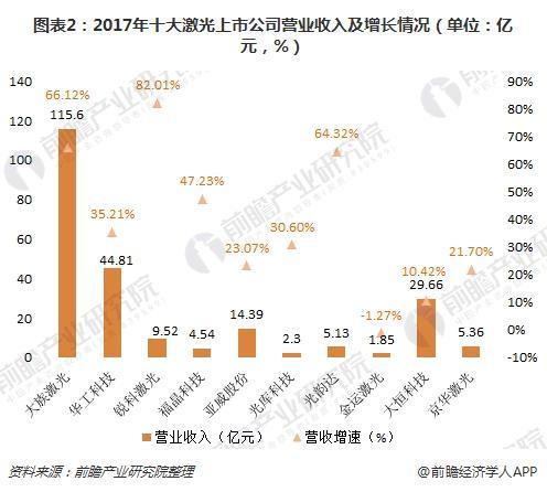 图表2:2017年十大激光上市公司营业收入及增长情况(单位:亿元,%)